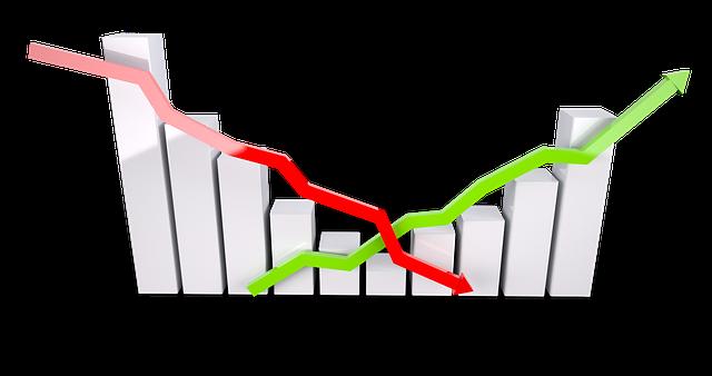 pokles a růst na grafu
